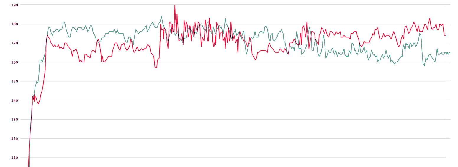 Heart Rate Data compared with Garmin Fenix 3 and Forerunner 235