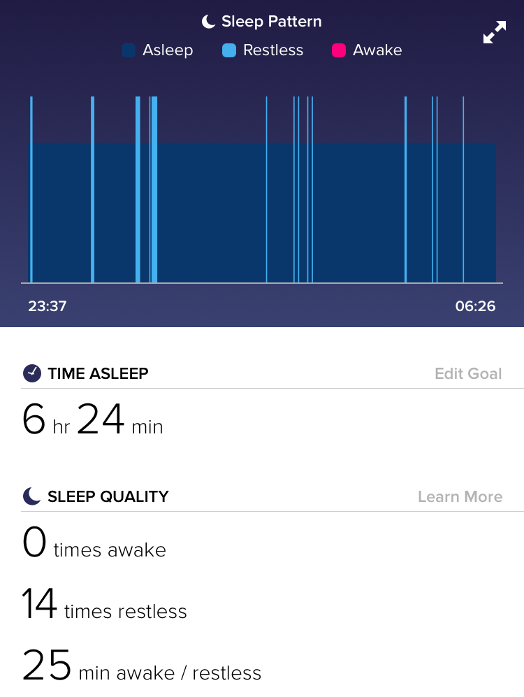 Fitbit Sleeping Tracked