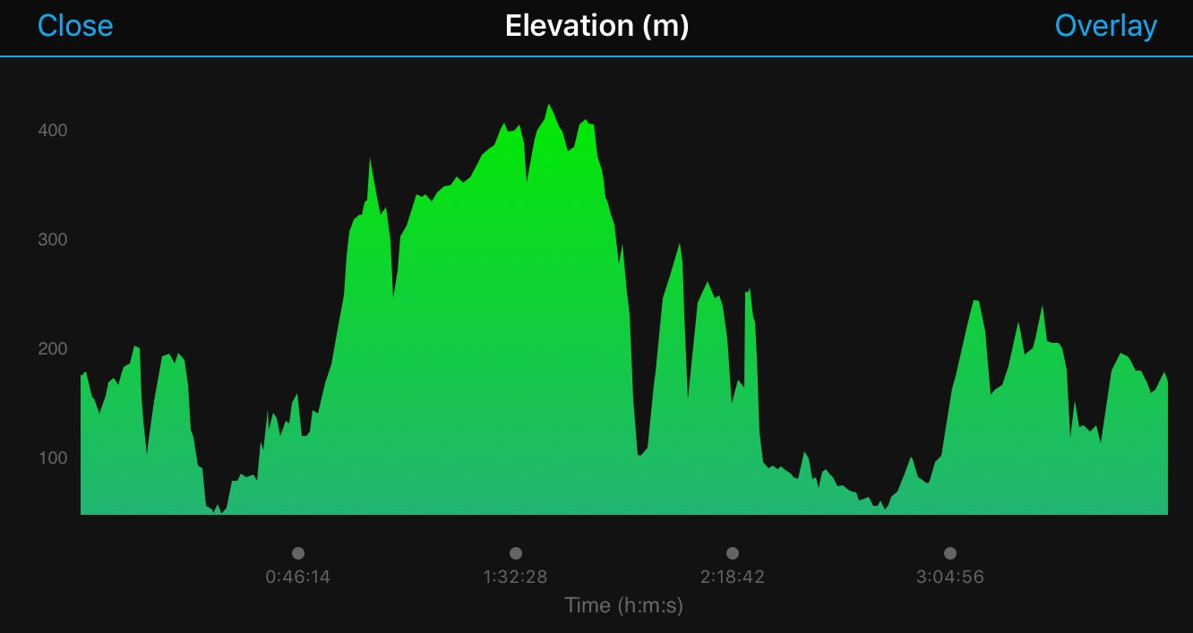 Garmin Ride out Elevation
