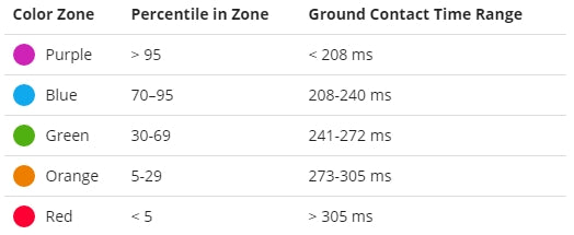 Ground Contact Time Chart
