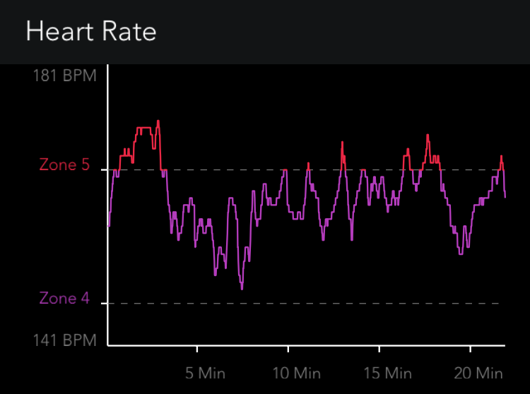 Heart Rate Zones while Swimming