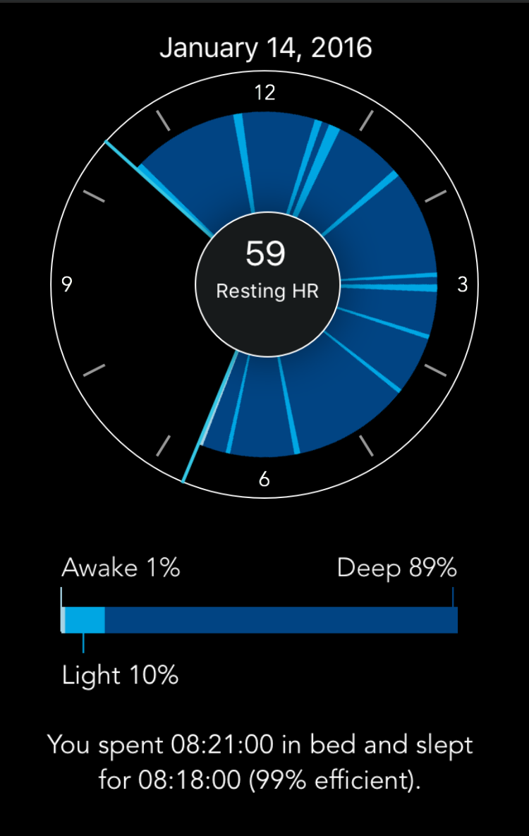 Mio Fuse Sleep Monitoring