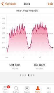 Pro Training Heart Rate Data