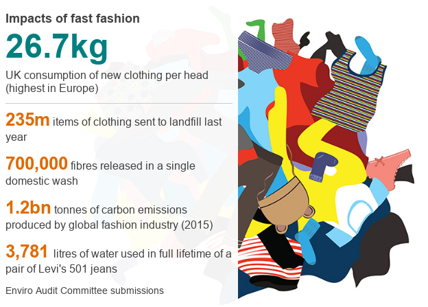 fast fashion impact BBC News