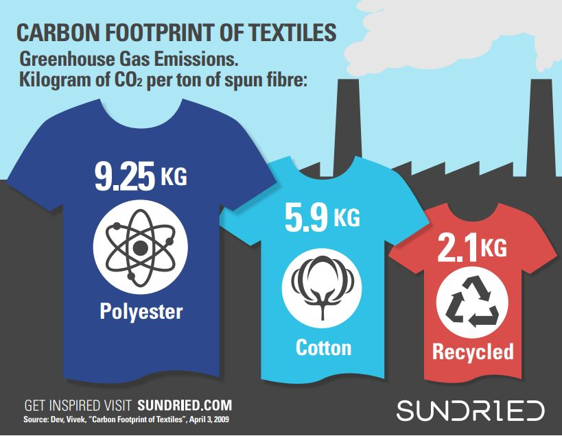 CO2 emissions water waste pollution textiles