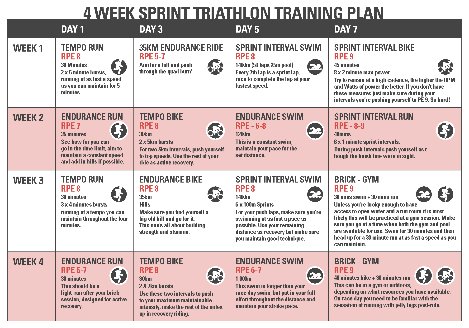 4 Week Sprint Triathlon Training Plan