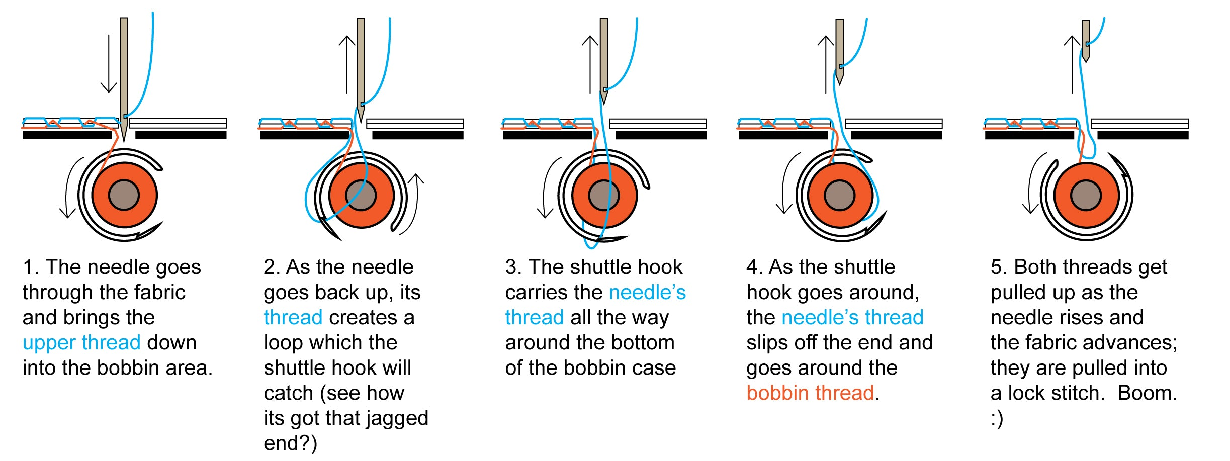 How the needle and bobbin thread intertwine to make a stitch.  | La Vie en Orange