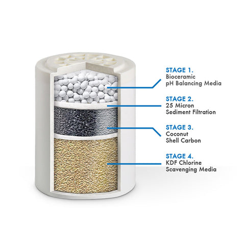 pH Balancing Shower Filter Replacement Cartidge