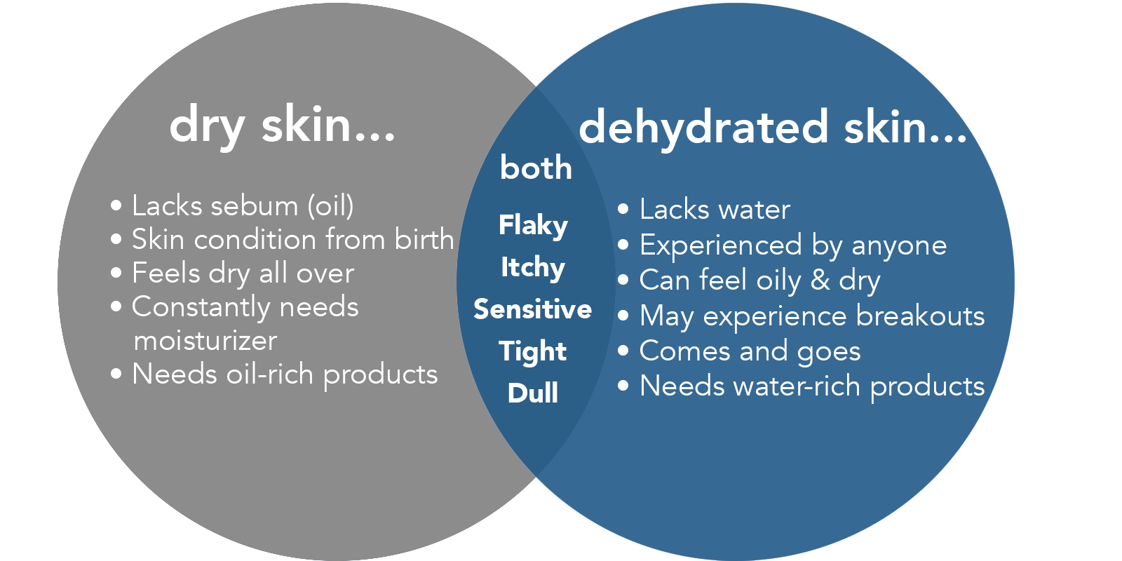 """Dehydration differs from """"dry"""" skin in that dehydration refers to a lack of water, whereas dryness refers to a lack of oil. In fact, dehydrated skin can also be """"oily"""" skin, as production of sebum is our bodies attempt to compensate for a lack of water."""