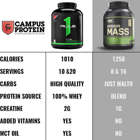 Rule1 R1 LBS (pounds) Mass Gainer