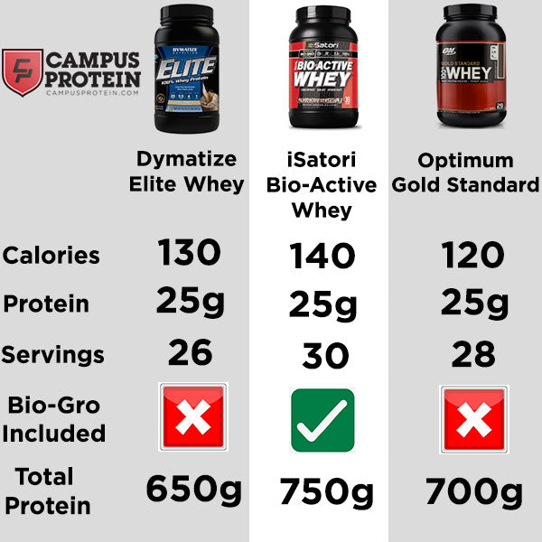 Isatori Bio-Active Whey Comparison