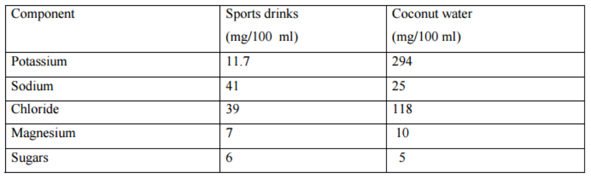 Amino Acids during your workout versus Sports Drinks