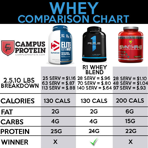 Rule1 Whey Blend Comparison Chart