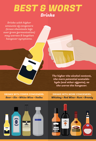 Best and Worst drinks for hangovers