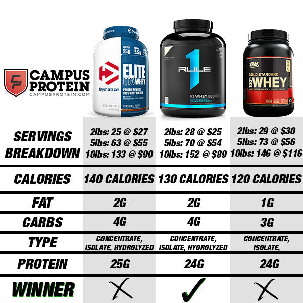 Rule1 Whey Blend Protein