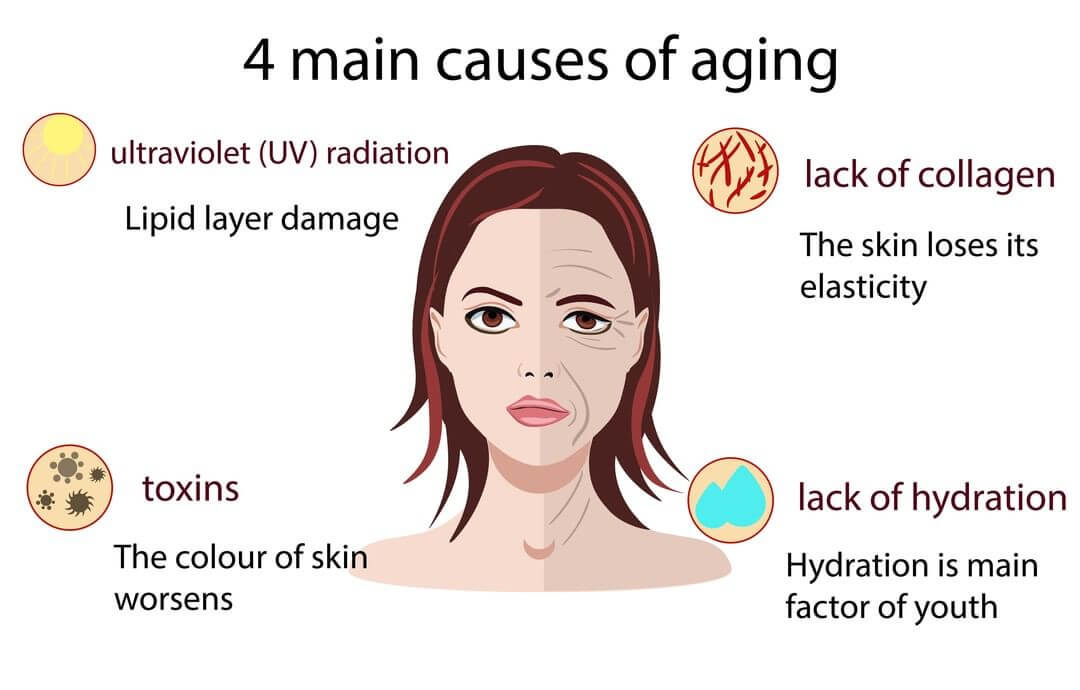 Causes Aging Skin Around Eyes