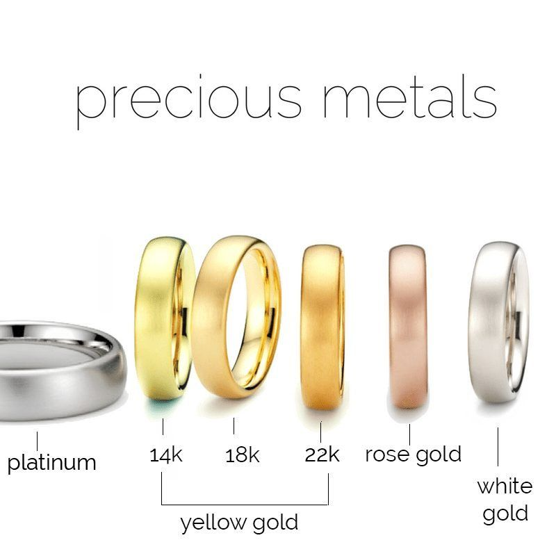 Precious metals difference