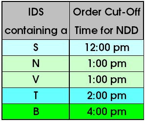 Order Cut-Off Times for Net Day Delivery