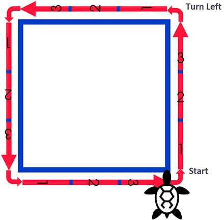 A Diagram Showing a Turtle Drawing a Square Graphically