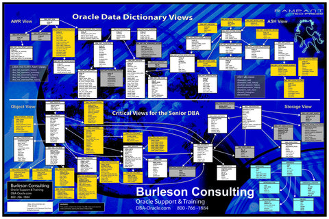 Framed Oracle 12c Database DBA Reference Poster
