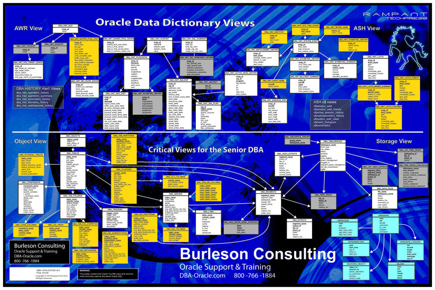 Oracle 12c Database DBA Reference Poster