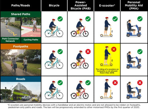 Updated LTA Rules on E-Scooters