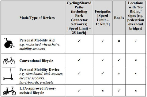 LTA Classification of Personal Mobility Devices (PMDs)