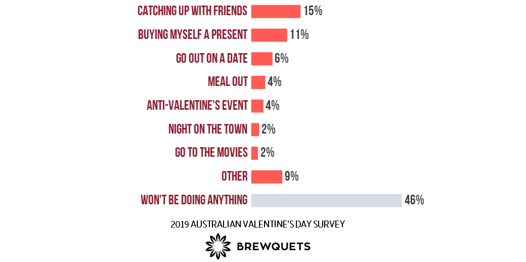 Activities of Singles on Valentine's Day