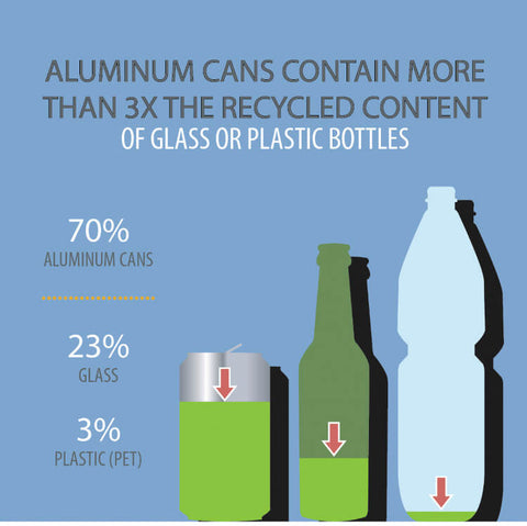 Cans vs Bottles Recycling Percentage
