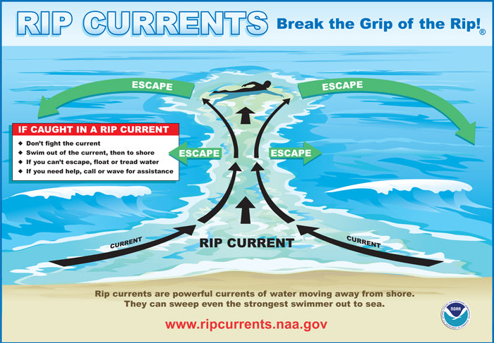 recognizing a rip current