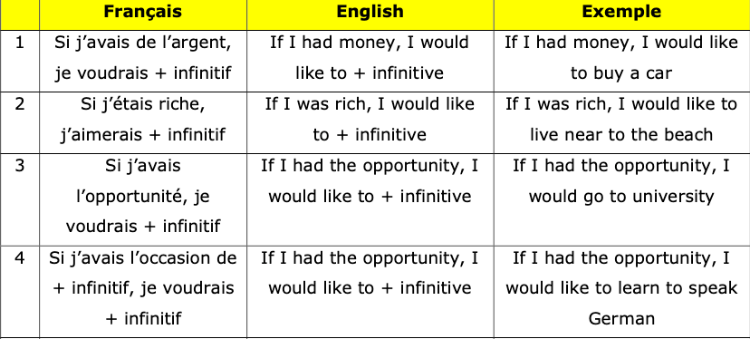 GCSE French Translation Workbook - Grade 9 Structures Bank