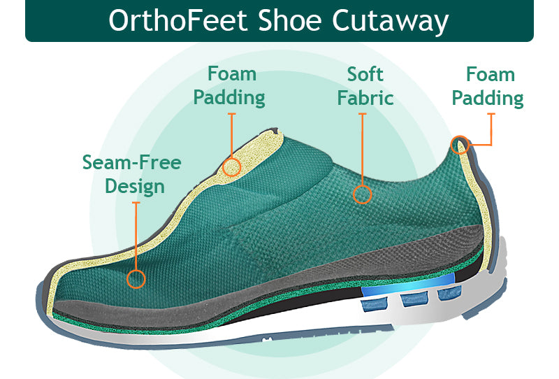 98837ee2e6 Upgrade to the most comfortable and supportive footwear: Walk Comfortable & Pain  Free or your Money Back!
