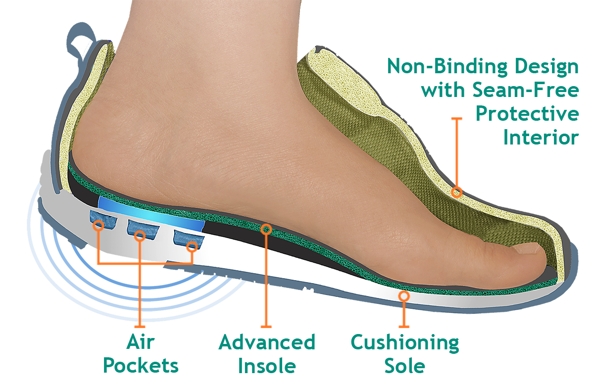 DIABETIC NEUROPATHY RELIEF SHOE INSERTS for Heel and Arch PAIN RELIEF SUPPORT