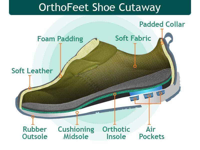 Special construction of Orthofeet's diabetic shoe