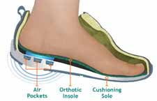 How To Choose The Best Shoes for Plantar Fasciitis