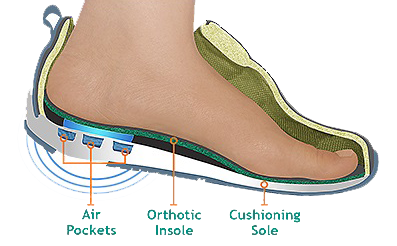 How Your Feet Affect Your Spine and