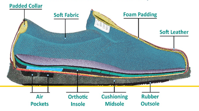Why are Orthopedic Shoes the Best Type of Footwear?
