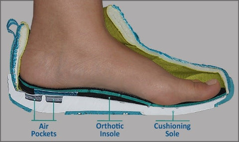 Footear solution For heel pain | Orthofeet