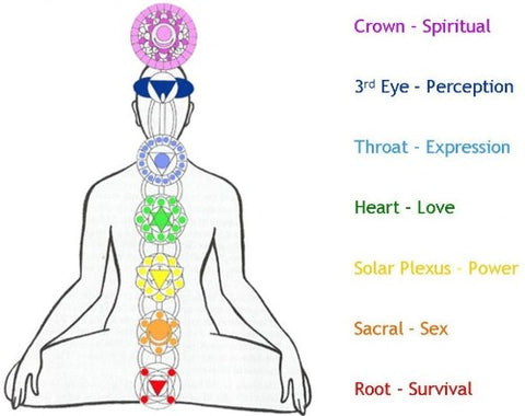 Our Chakras Are Influenced By Everything We Do And Go In Out Of Alignment Balance Naturally From Stresses Hectic Lifestyles To Minor