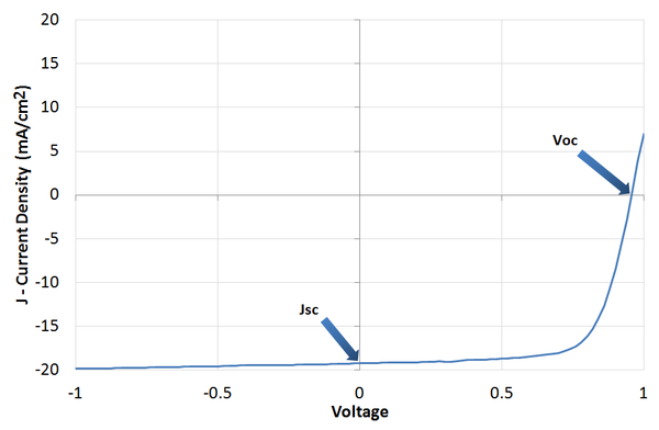 JV curve for a prototype perovskite solar cell