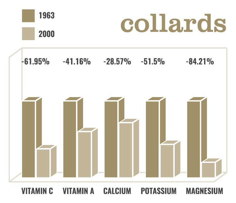 Bar graph showing the decrease in vitamin percentages in collards from 1963 to 2000