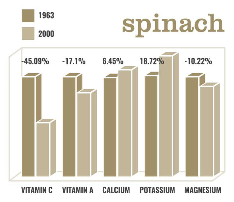 Bar graph showing the decrease in vitamin percentages in spinach from 1963 to 2000