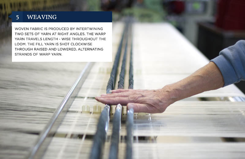 5. Weaving - Woven fabric is produced by intertwining two sets of yarn at right angles. The warp yarn travels lengthwise throughout the loom. The fill yarn is shot clockwise through raised and lowered, alternating strands of warp yarn