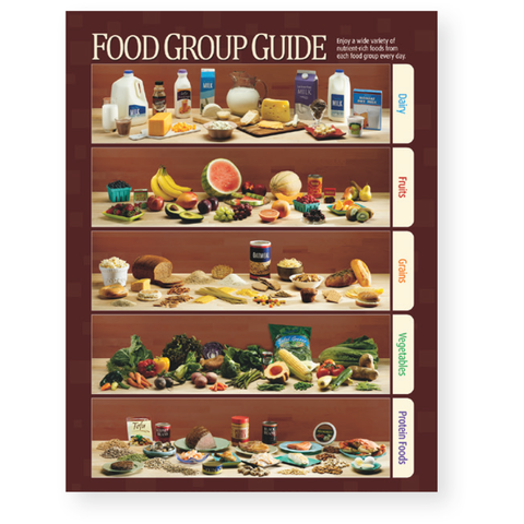 Food Group Guide Poster