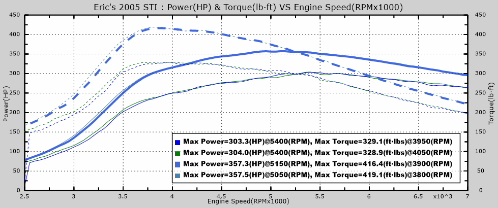 Eric's 2005 STI - Stage 2+ on 91 and E85 – Equilibrium