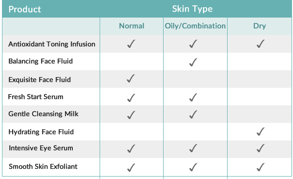 Skin type guide to Stem Organics products that contain Kakadu Plum