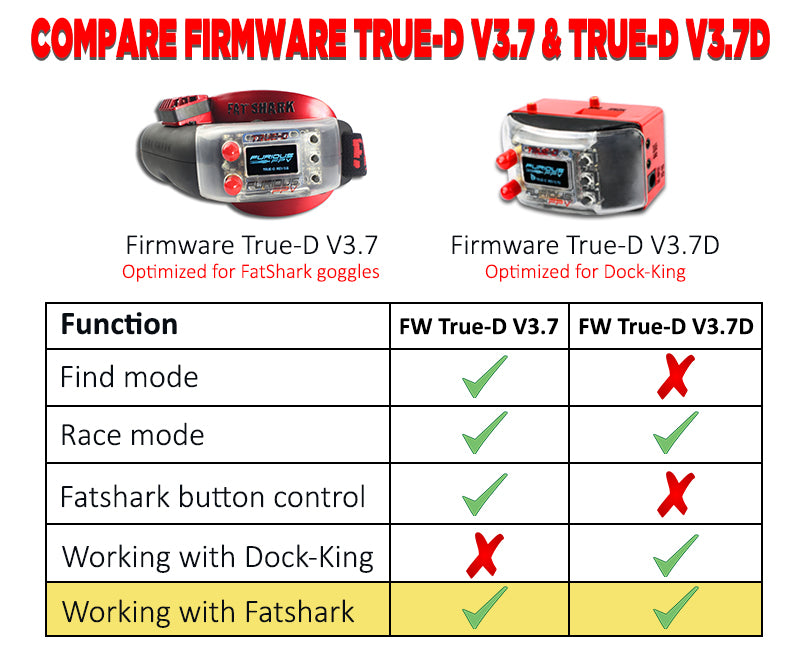 Furious True-D V3.5 Diversity Receiver System Firmware 3.7 - Clarity Redefined