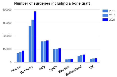 Bone graft surgeries evolution