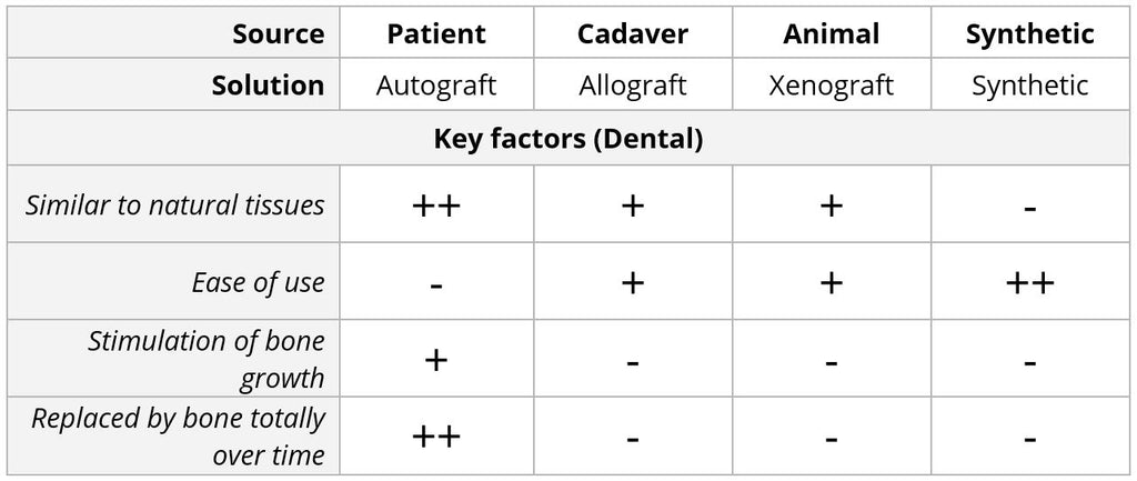 Sources of Bone graft, comparison