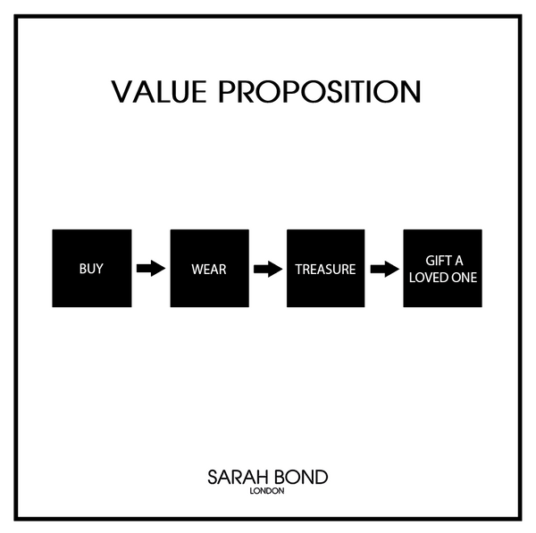 VALUE PROPOSTION